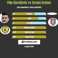 Filip Djordjevic vs Sergej Grubac h2h player stats