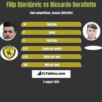 Filip Djordjevic vs Riccardo Doratiotto h2h player stats