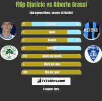 Filip Djuricic vs Alberto Grassi h2h player stats