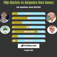 Filip Djuricić vs Alejandro Daro Gomez h2h player stats