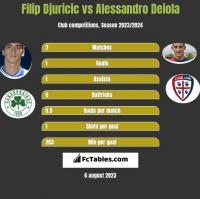 Filip Djuricić vs Alessandro Deiola h2h player stats