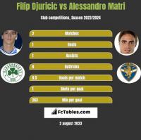 Filip Djuricic vs Alessandro Matri h2h player stats