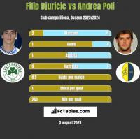 Filip Djuricic vs Andrea Poli h2h player stats