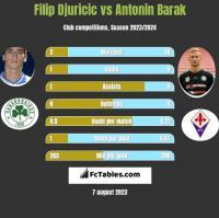 Filip Djuricić vs Antonin Barak h2h player stats