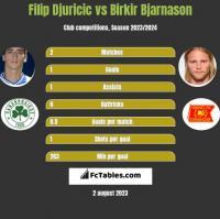 Filip Djuricic vs Birkir Bjarnason h2h player stats
