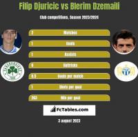 Filip Djuricic vs Blerim Dzemaili h2h player stats