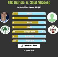 Filip Djuricic vs Claud Adjapong h2h player stats