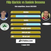 Filip Djuricic vs Daniele Dessena h2h player stats