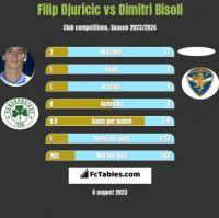 Filip Djuricic vs Dimitri Bisoli h2h player stats