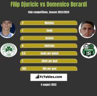 Filip Djuricic vs Domenico Berardi h2h player stats