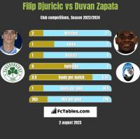 Filip Djuricic vs Duvan Zapata h2h player stats