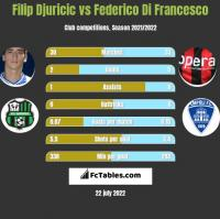 Filip Djuricic vs Federico Di Francesco h2h player stats