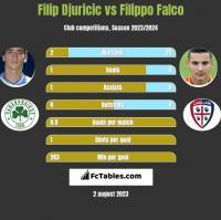 Filip Djuricić vs Filippo Falco h2h player stats