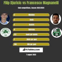 Filip Djuricic vs Francesco Magnanelli h2h player stats