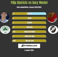Filip Djuricic vs Gary Medel h2h player stats