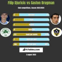 Filip Djuricic vs Gaston Brugman h2h player stats