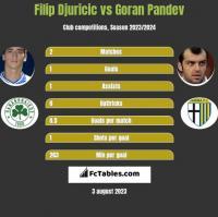 Filip Djuricic vs Goran Pandev h2h player stats