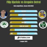 Filip Djuricić vs Gregoire Defrel h2h player stats