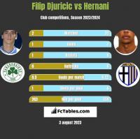Filip Djuricić vs Hernani h2h player stats
