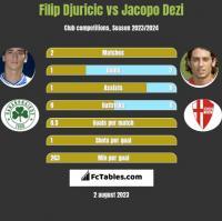 Filip Djuricic vs Jacopo Dezi h2h player stats