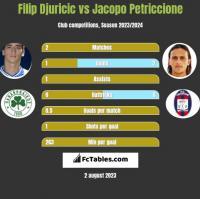 Filip Djuricić vs Jacopo Petriccione h2h player stats