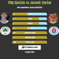 Filip Djuricic vs Jaromir Zmrhal h2h player stats
