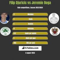 Filip Djuricic vs Jeremie Boga h2h player stats