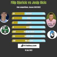 Filip Djuricić vs Josip Ilicic h2h player stats