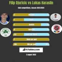 Filip Djuricić vs Lukas Haraslin h2h player stats