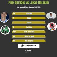 Filip Djuricic vs Lukas Haraslin h2h player stats