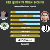 Filip Djuricic vs Manuel Locatelli h2h player stats
