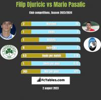 Filip Djuricic vs Mario Pasalic h2h player stats