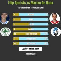 Filip Djuricić vs Marten De Roon h2h player stats