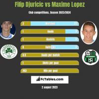 Filip Djuricic vs Maxime Lopez h2h player stats