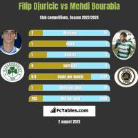 Filip Djuricic vs Mehdi Bourabia h2h player stats