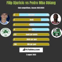 Filip Djuricić vs Pedro Mba Obiang h2h player stats
