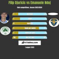 Filip Djuricic vs Emanuele Ndoj h2h player stats