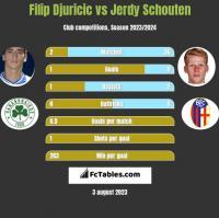 Filip Djuricic vs Jerdy Schouten h2h player stats