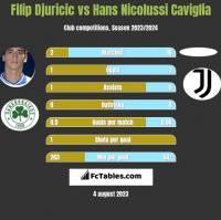 Filip Djuricić vs Hans Nicolussi Caviglia h2h player stats