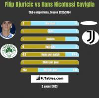 Filip Djuricic vs Hans Nicolussi Caviglia h2h player stats