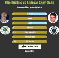 Filip Djuricic vs Andreas Skov Olsen h2h player stats