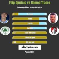 Filip Djuricic vs Hamed Traore h2h player stats
