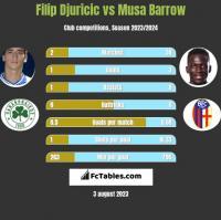 Filip Djuricic vs Musa Barrow h2h player stats