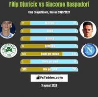 Filip Djuricic vs Giacomo Raspadori h2h player stats