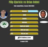 Filip Djuricic vs Brian Oddei h2h player stats