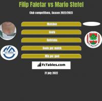 Filip Faletar vs Mario Stefel h2h player stats