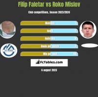 Filip Faletar vs Roko Mislov h2h player stats