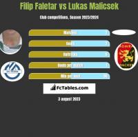 Filip Faletar vs Lukas Malicsek h2h player stats
