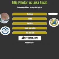 Filip Faletar vs Luka Susic h2h player stats