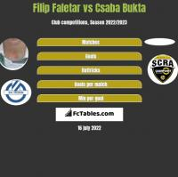 Filip Faletar vs Csaba Bukta h2h player stats